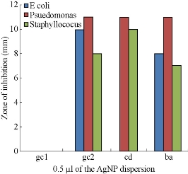 D:\xwu\Nano Biomedicine and Engineering\Articles for production\排版\8(4)\Pai Asha\figs\arpt16.jpg
