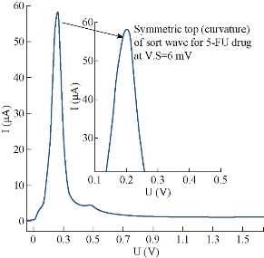 D:\xwu\Nano Biomedicine and Engineering\Articles for production\排版\10(2)\0023 p117-128 in proof\117-128\raat10.jpg
